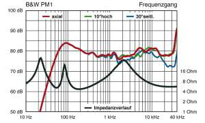 B&W PM 1