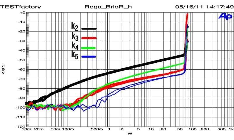 Test Vollverstarker Rega Brio R