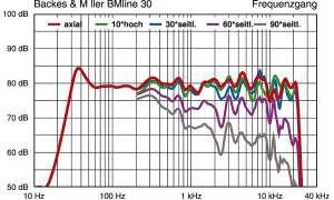 Backes & Müller BM Line 30