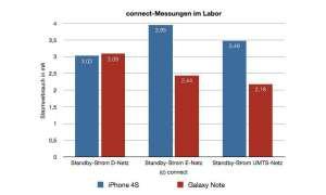 Akku-Vergleich: Galaxy Note und iPhone 4S