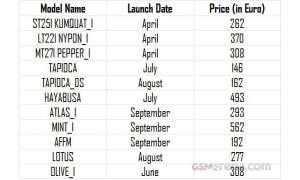 Die ominöse Liste aus Indien enthält angeblich alle neuen Smartphones von Sony für 2012