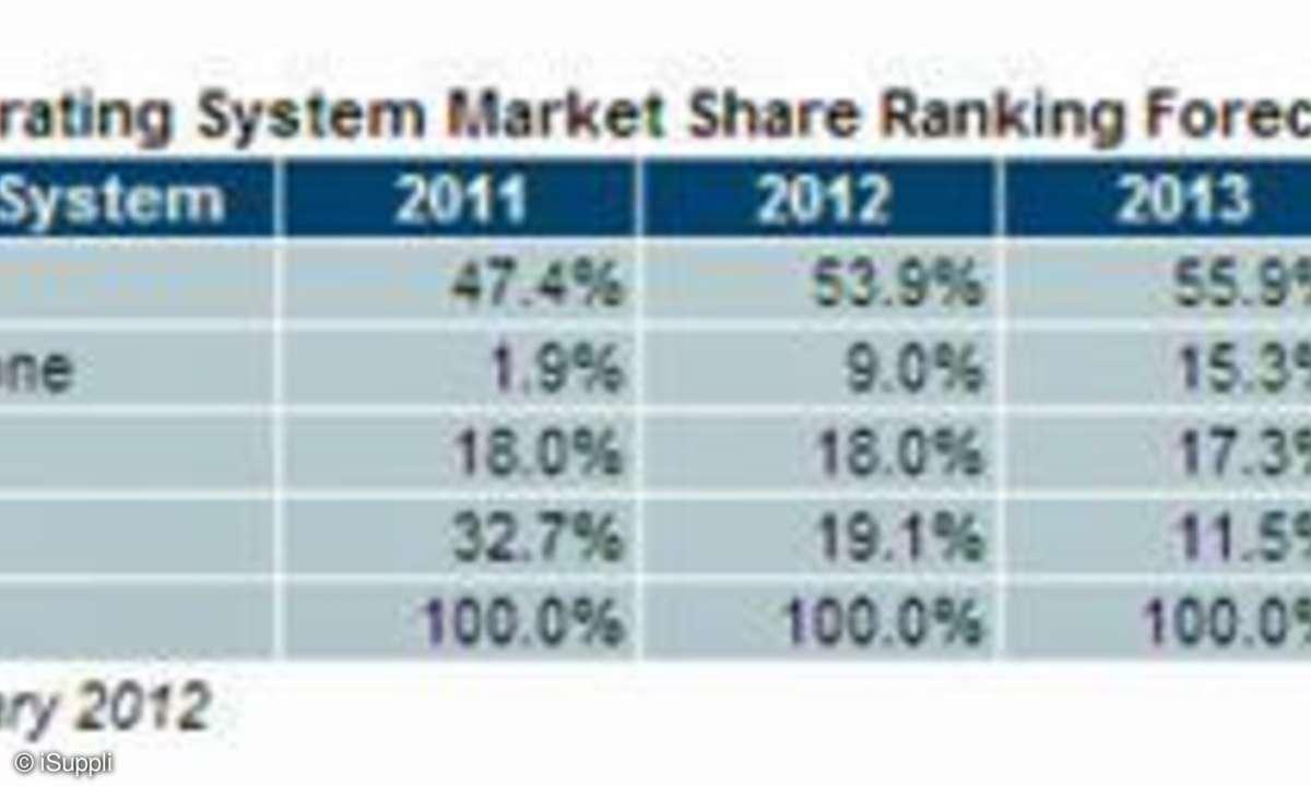 Marktprognose Smartphone-Betriebssysteme