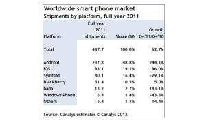Smartphones 2011, Canalys