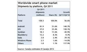 Smartphones 4. Quartal 2011, Canalys