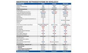 Tabelle- Smartphone-Betriebssysteme