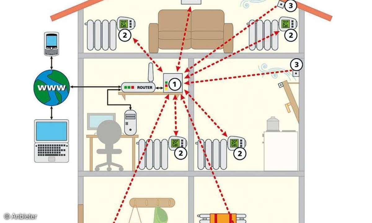 Heizungsthermostate mit Internetanbindung