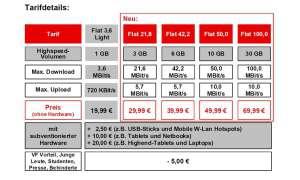 Vodafone Datentarife