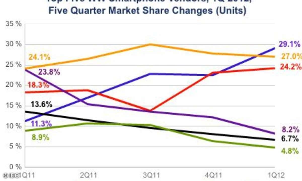 Samsung und Apple kämpfen um die Spitze