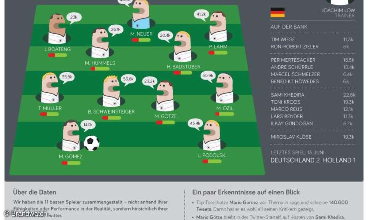 Twitter-Zahlen Deutsche Fußballnationalmannschaft