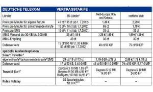 Auslandstarife Telekom