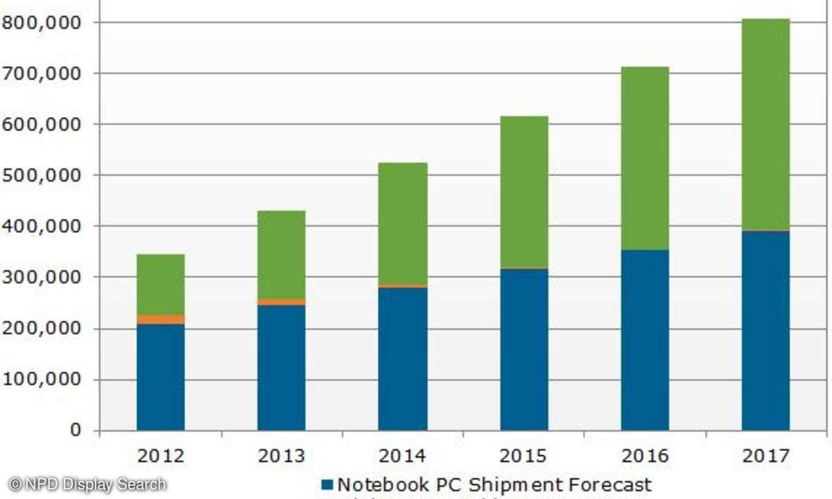 NPD Display Search, Verkaufszahlen Tablets und Notebooks