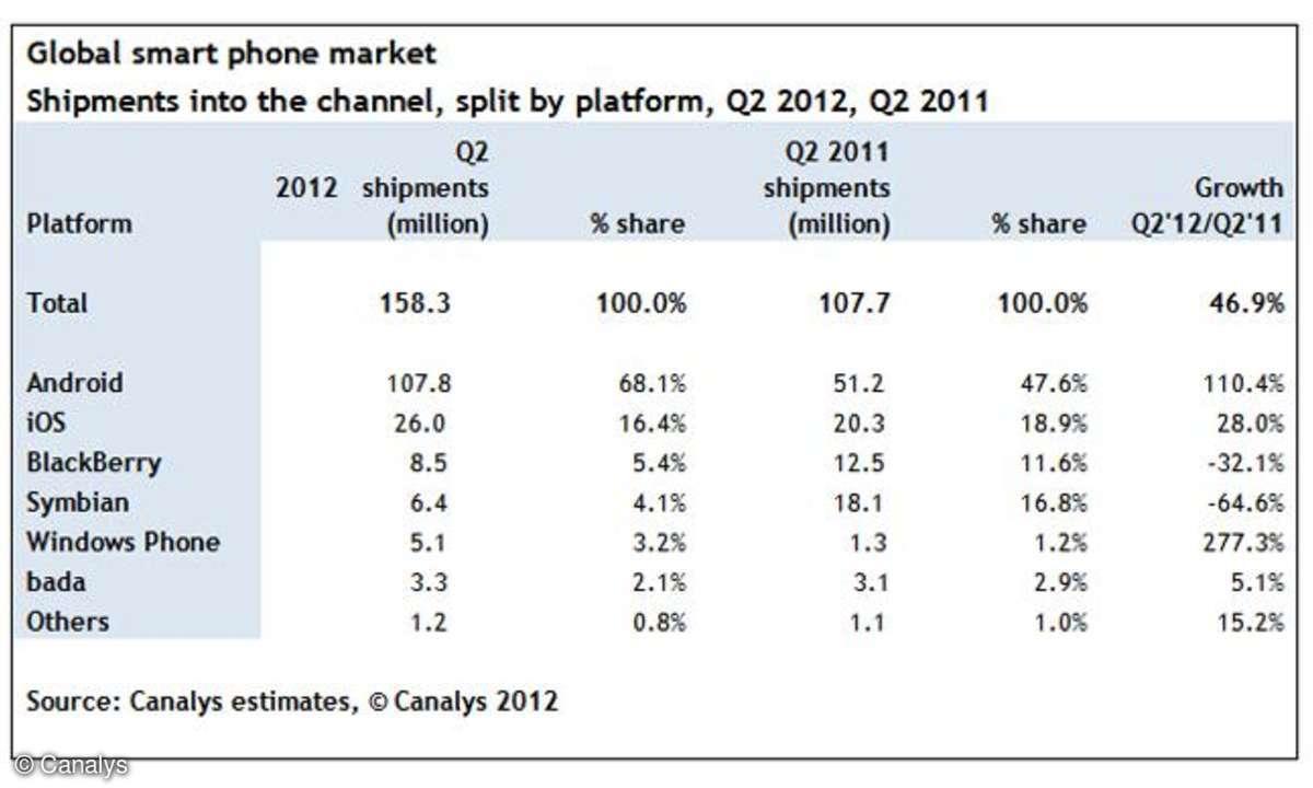 Smartphone Verkäufe nach Betriebssystem, Canalys Marktzahlen