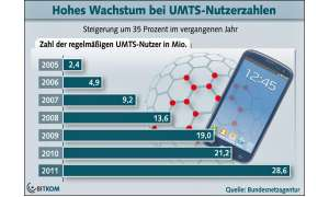UMTS-Nutzer in Deutschland, Bitkom