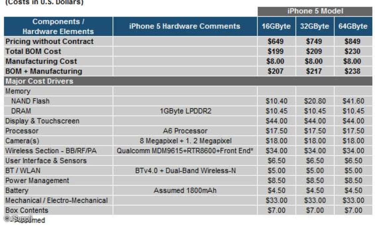 Apple iPhone 5, Herstellungskosten iPhone 5