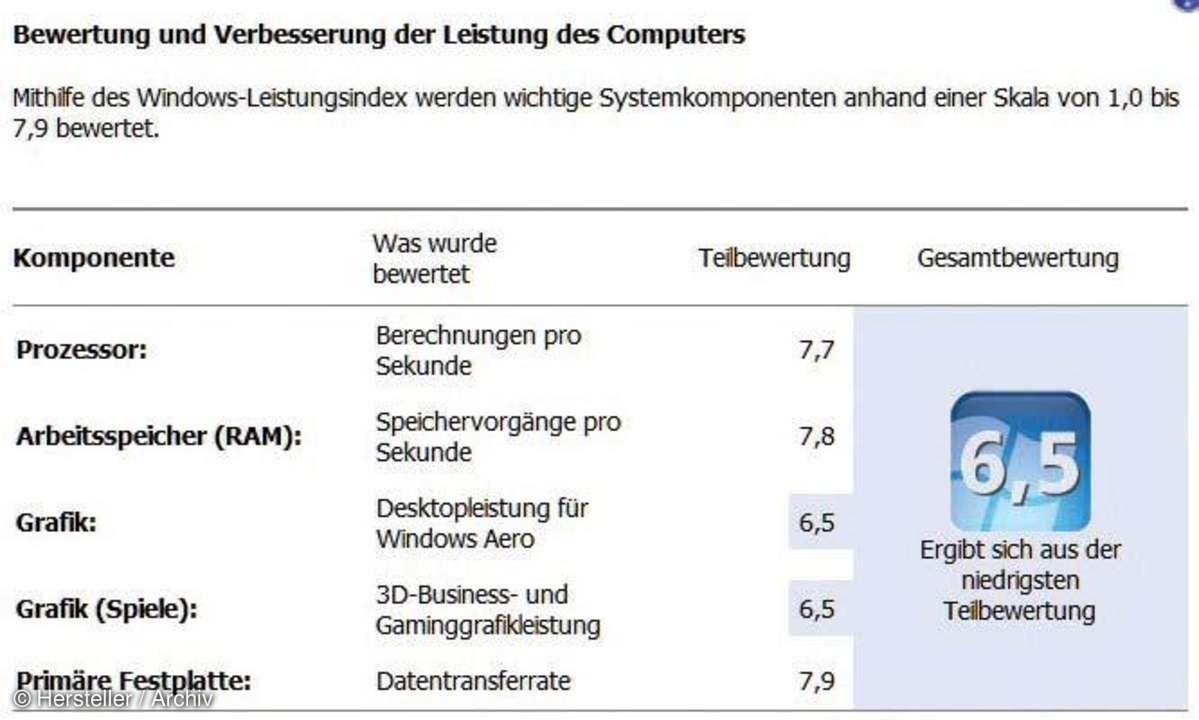 Bewertung der Computerleistung