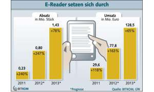 E-Reader, Bitkom-Prognose