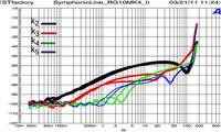 Symphonic Line RG 10 Mk IV Reference 2011