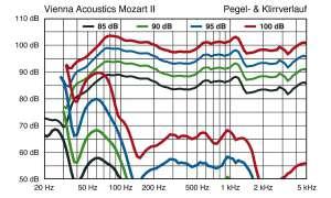 Vienna A. Mozart Grand SE