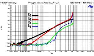Progressive Audio A1
