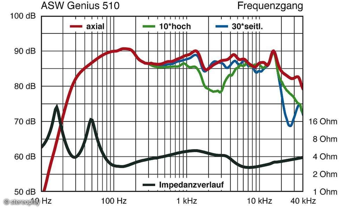 ASW Genius 510
