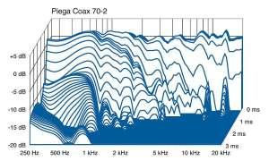 Piega Coax 70.2