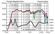 Triangle Magellan Cello 2