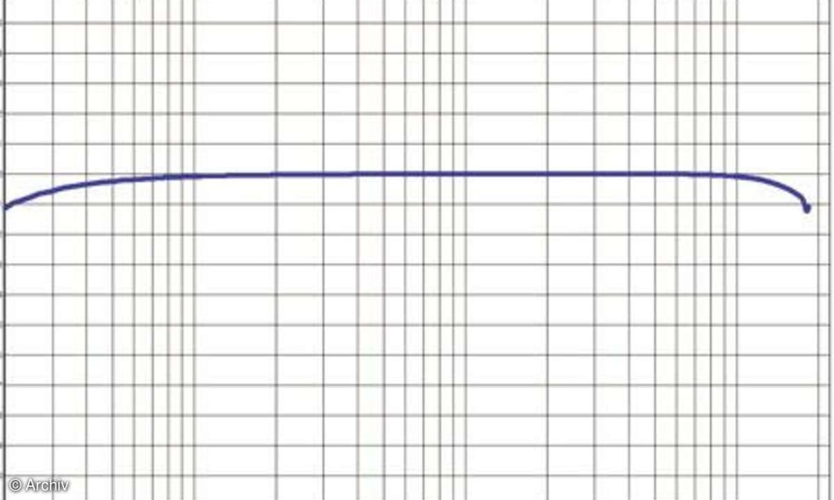 Frequenzgang W610i