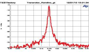 Transrotor Rondino