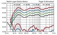 Martin Logan ElectroMotion