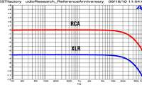 Audio Research Ref Anniversary