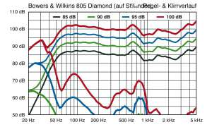B&W 805 Diamond