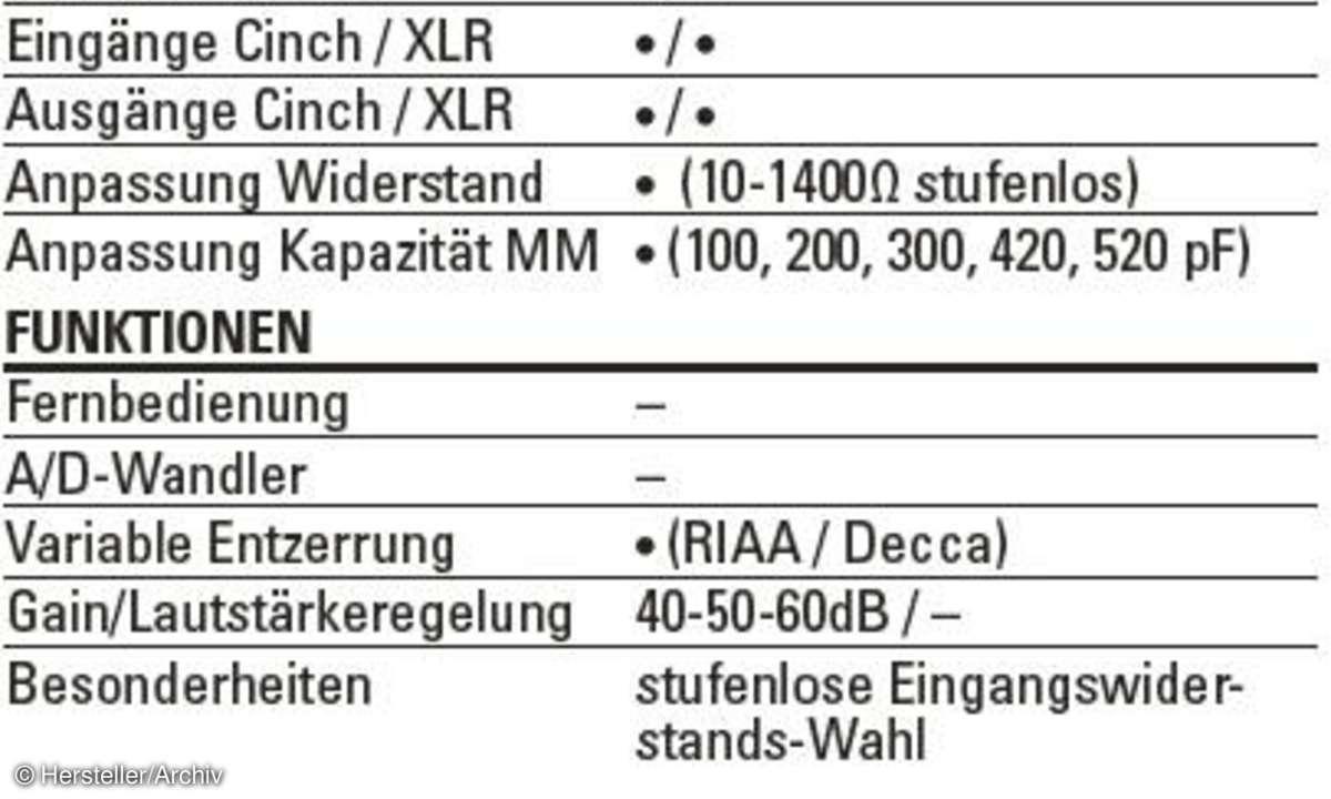 Phono Box RS Steckbrief
