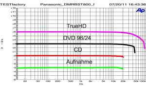Panasonic DMR BST 800
