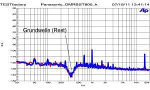 Panasonic DMR BST 800
