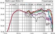 Martin Logan Motion 12