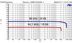 Denon DNP-720 AE