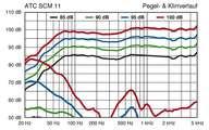 ATC SCM 11