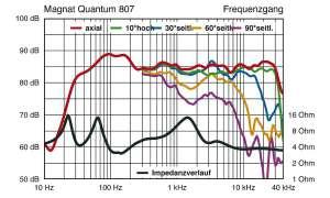 Magnat Quantum 807