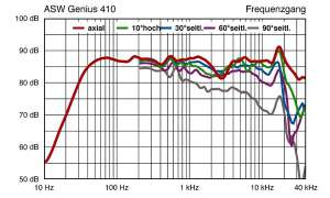 ASW Genius 410