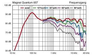 Magnat Quantum 657