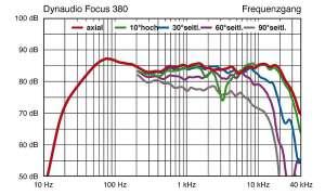Dynaudio Focus 380