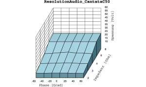 Resolution Audio Cantata 50