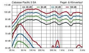 Cabasse Pacific 3 SA