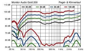 Monitor Audio Gold GX 200