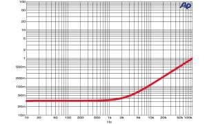 Lautsprecher-Kabel Sommer Cable Excelsior Classique SPK 3