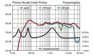 Phonar Credo Primus