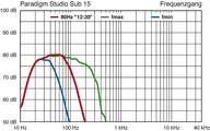 Paradigm Studio Sub 15