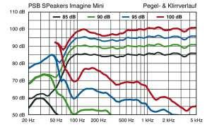 PSB Imagine Mini