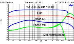 Furutech GT40