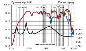 Dynavox Impuls III